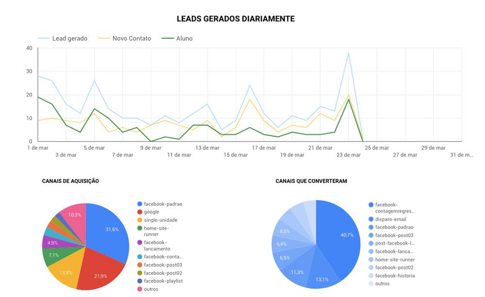 canais-de-conversao-google-data-studio-agencia-fera