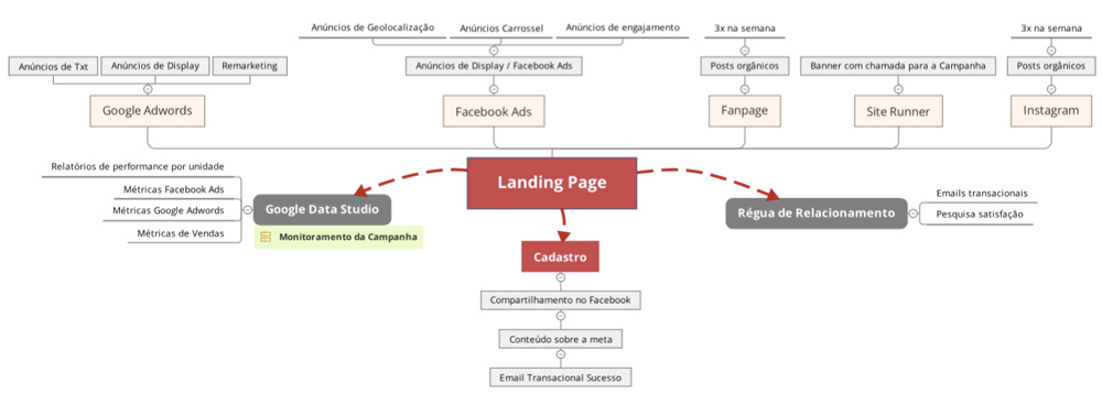 estrategia-de-marketing-digital-agencia-fera